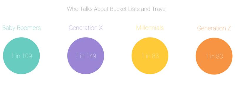 travel industry bucket list trend