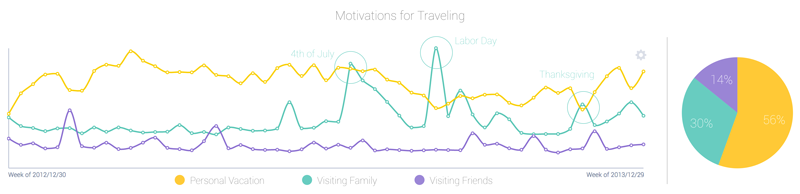 why people travel in 2014