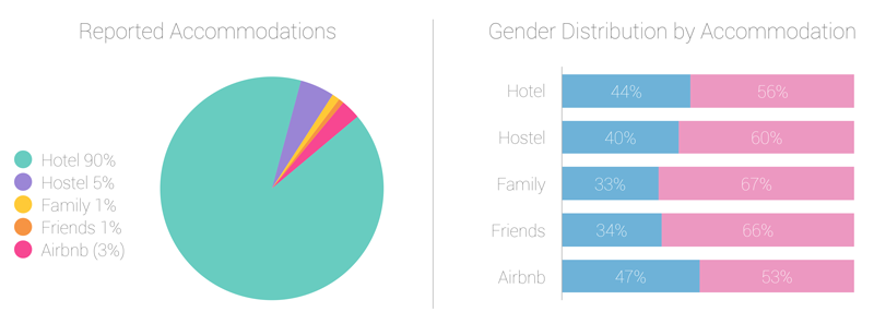 where people stay while traveling