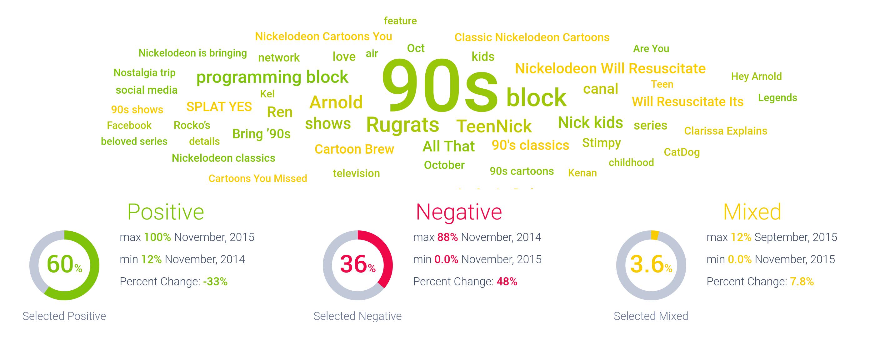 millennials watch cartoons online