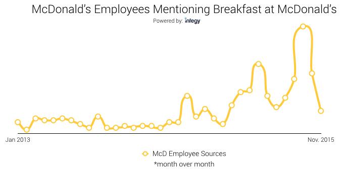 McD Employee Voice on Breakfast