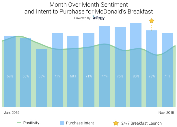 Purchase Intent for Breakfast