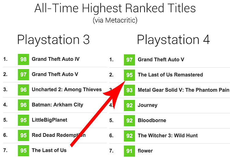 the last of us metacritic rankings