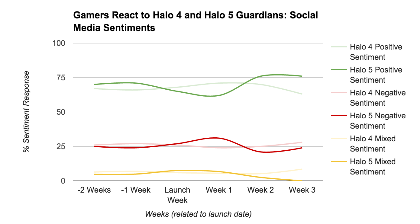 Halo 5 Guardians vs Halo 4 Launch Sentiment
