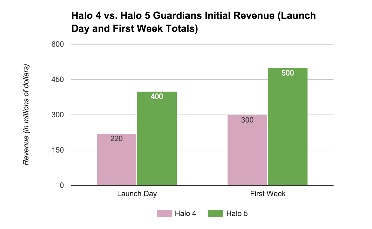 Halo 5 Guardians vs Halo 4 Guardians launch revenue