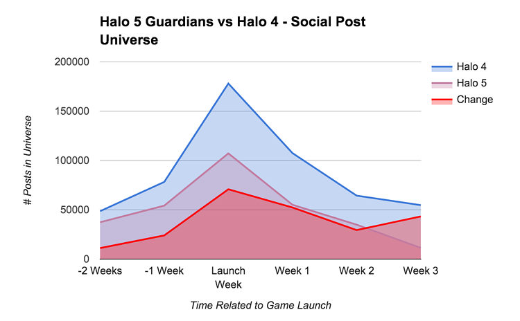 Halo 5 Guardians vs Halo 4 Post Universe