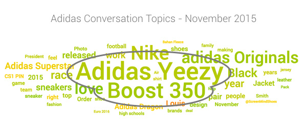 adidas topic cloud November 2015 featuring Yeezy Boost