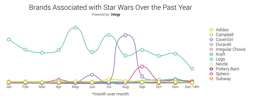 Star Wars Product Analysis_Blog Graphics.001