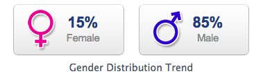 Dragon Ball Z Gender Distribution