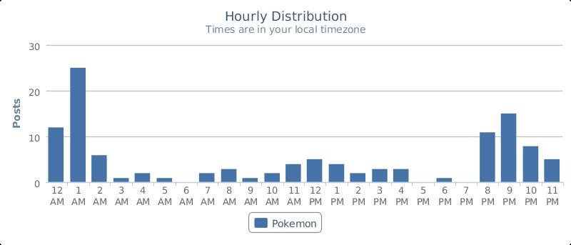 Pokemon Hourly Conversation Distribution