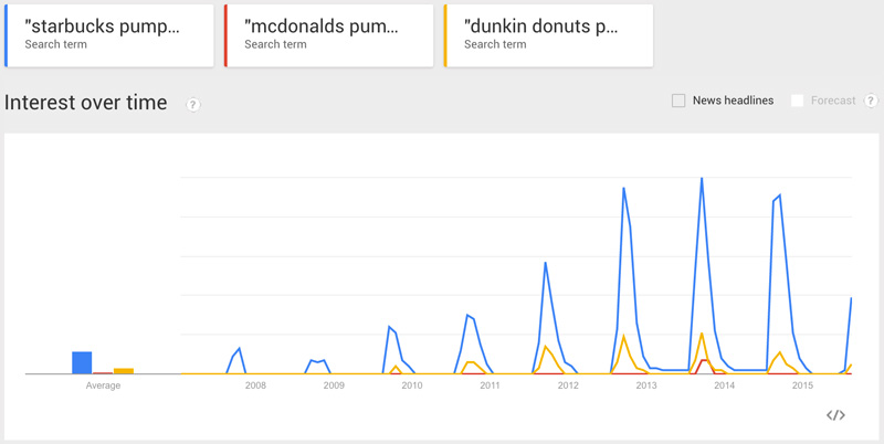 Google Search trends for Pumpkin Spice Latte