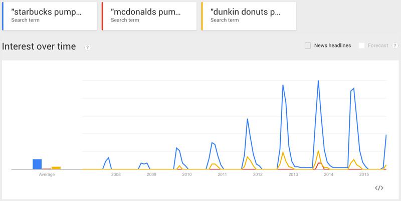 Google Search trends for Pumpkin Spice Latte