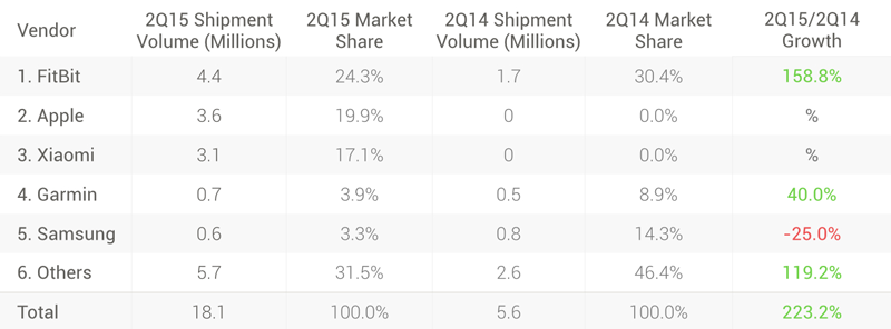 idc wearable shipment growth projection