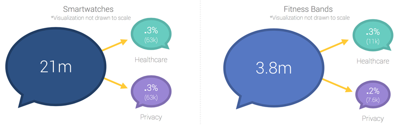 wearable technology conversations about healthcare
