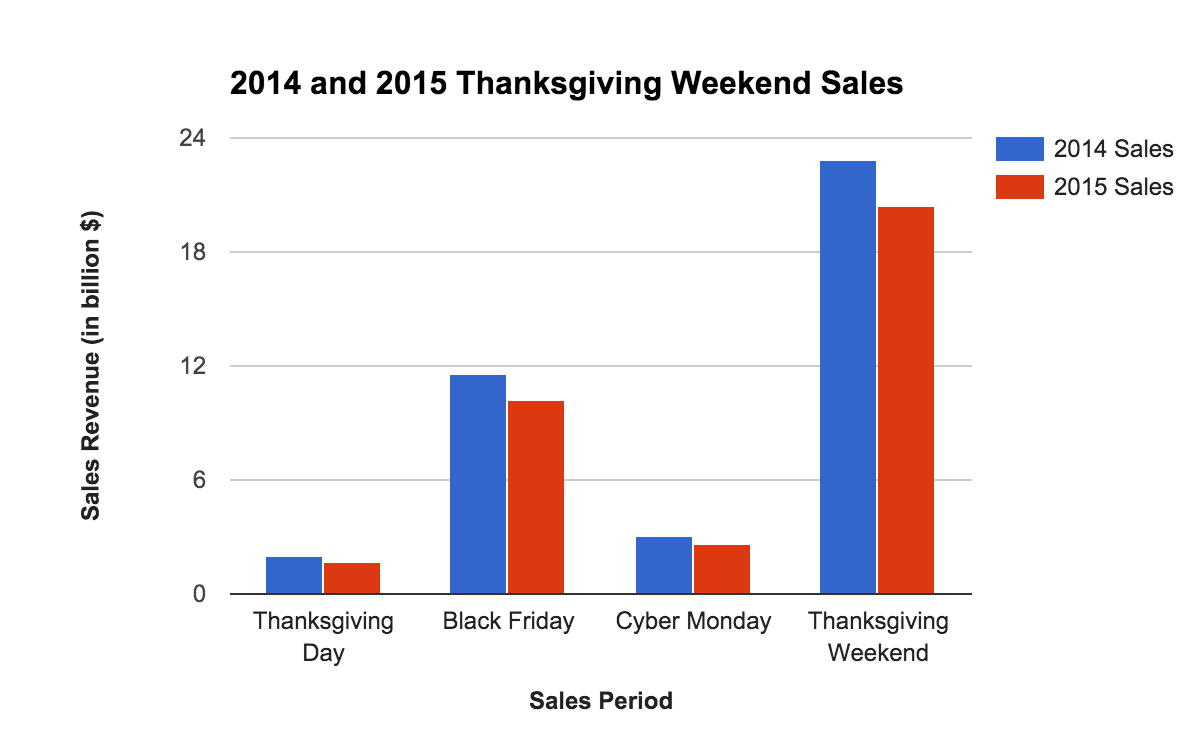 Black Friday Deals Holiday Sales