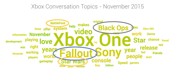 most talked about games for Xbox in November 2015