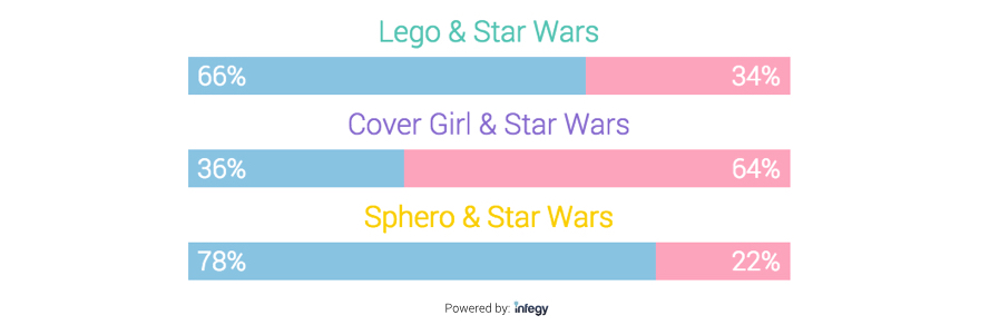 Lego, CoverGirl, and Sphero gender splits