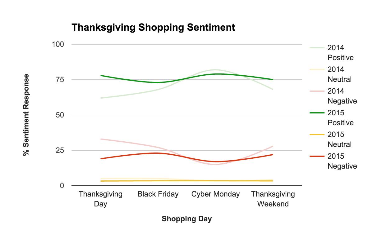 black friday deals holiday sentiment