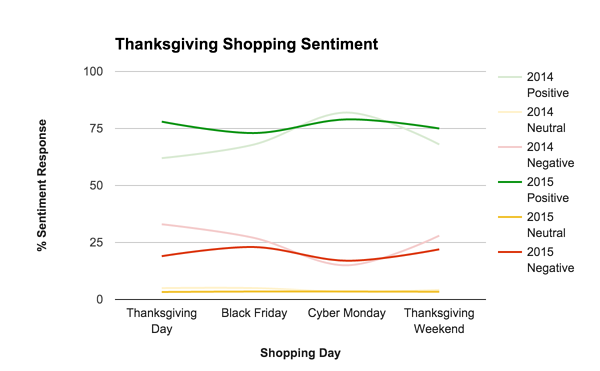 black friday deals holiday sentiment