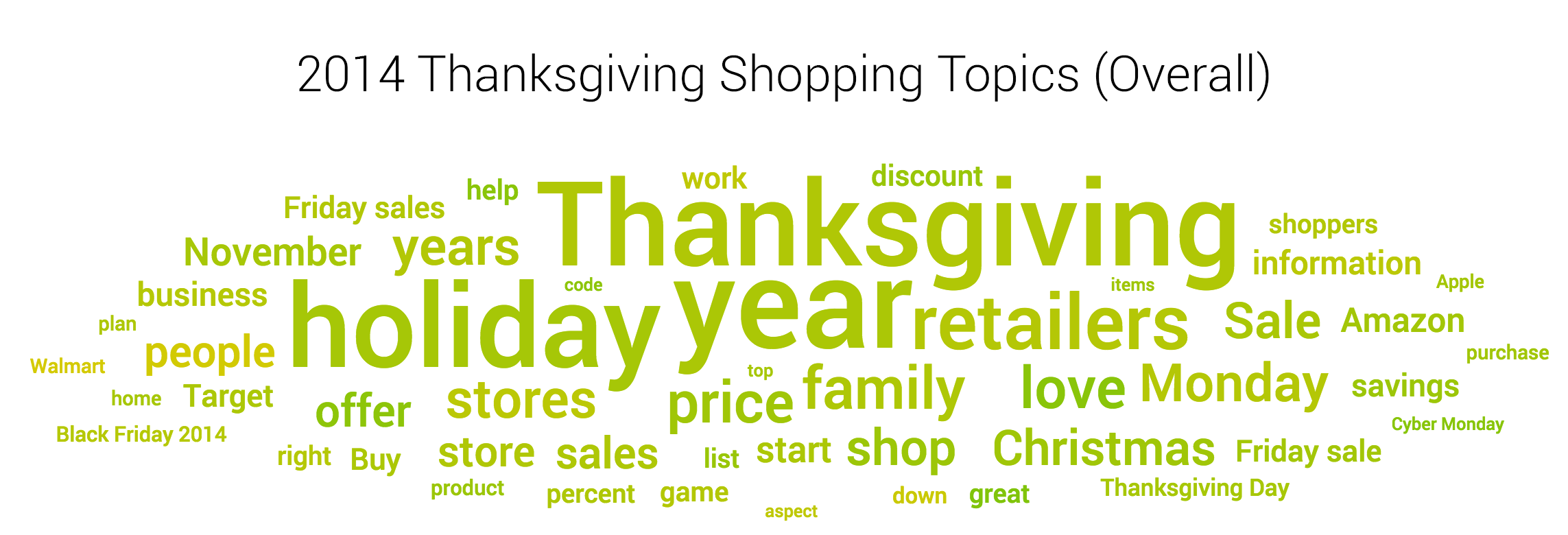 2014 black friday deals overall topics