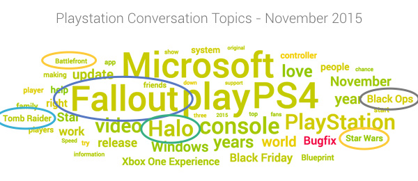 most talked about games for Playstation in November 2015
