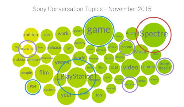 sony conversation topics November 2015