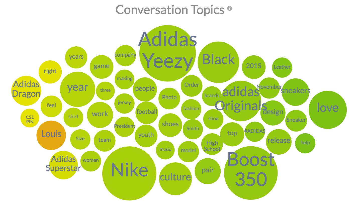 Adidas November 2015