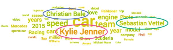 Ferrari social media topic cloud for August 2015