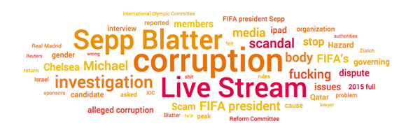 Topic cloud of Fifa social media conversations, corruption the most talked about
