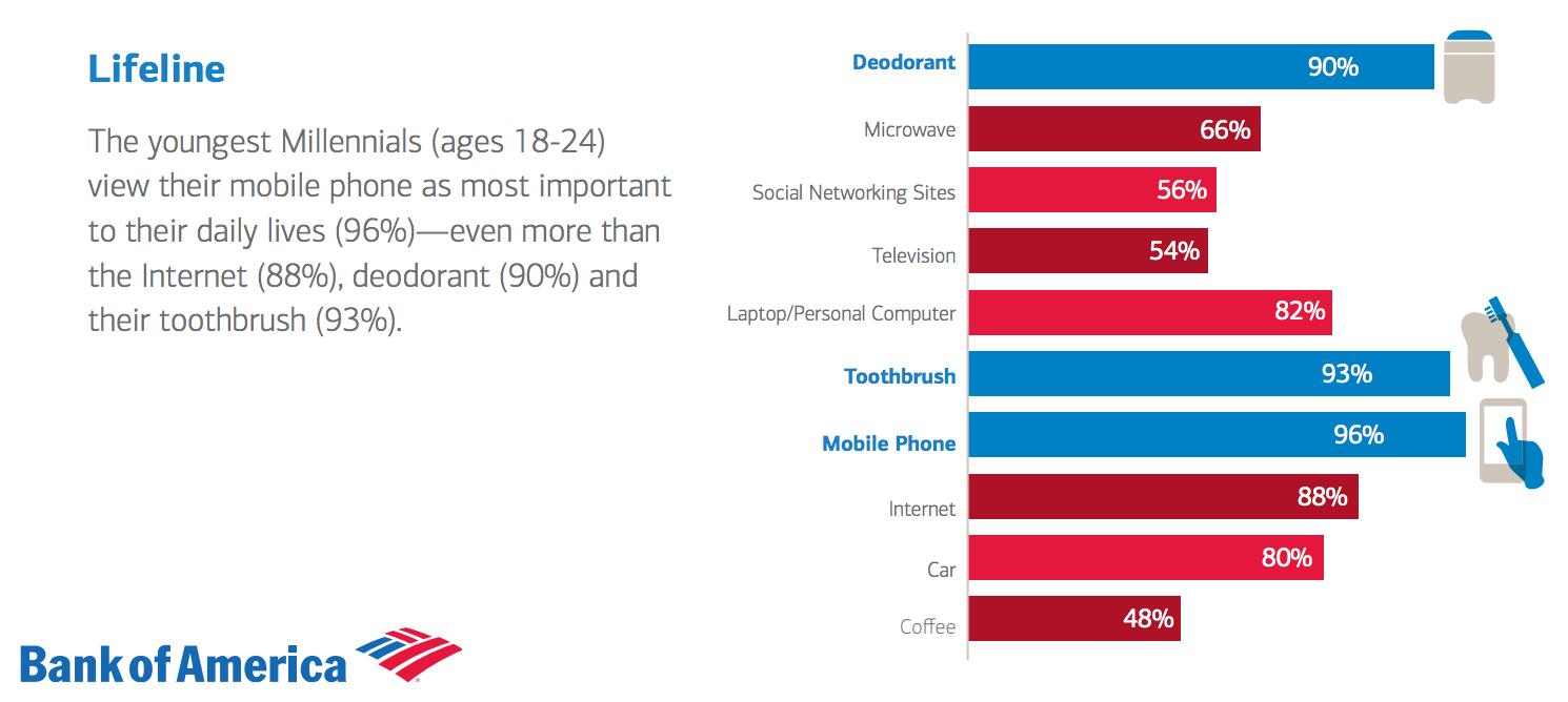 mobile data lifeline millennials