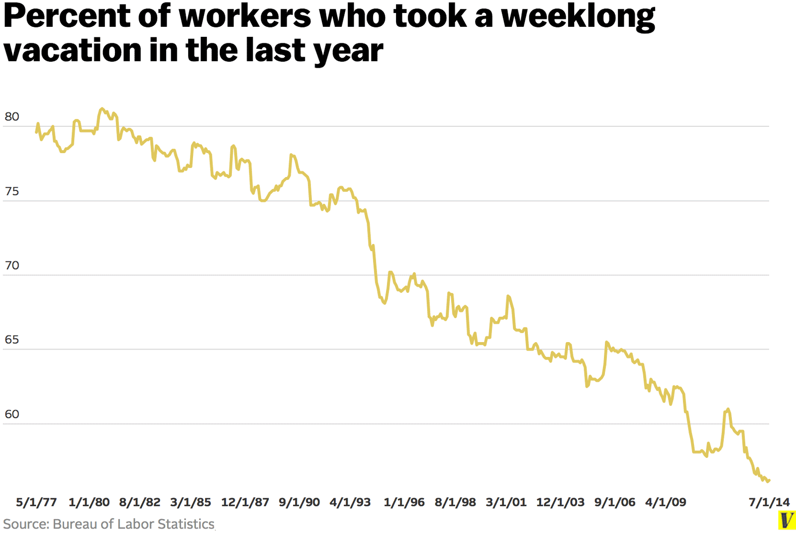 Percent of Workers Who Took a Weeklong Vacation in the Last Year