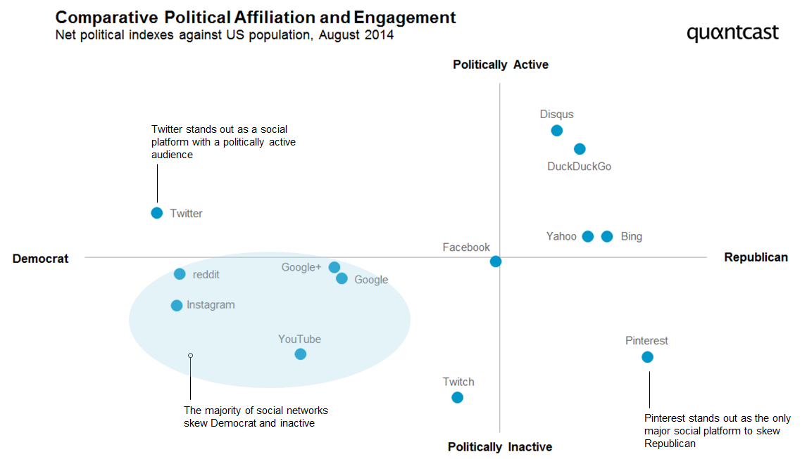 Map of Political Interests by Social Channel