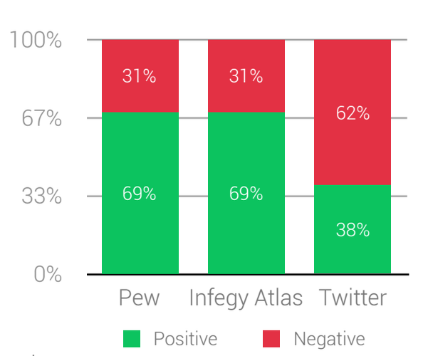 Validating Infegy Atlas Sentiment against PEW Data