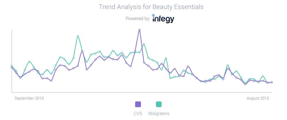 CVS and Walgreens 5 year trend analysis