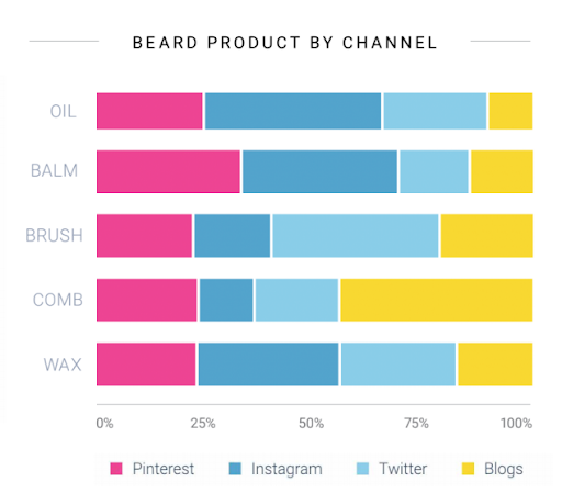 beards share of social media channels engagement of online audiences with social listening