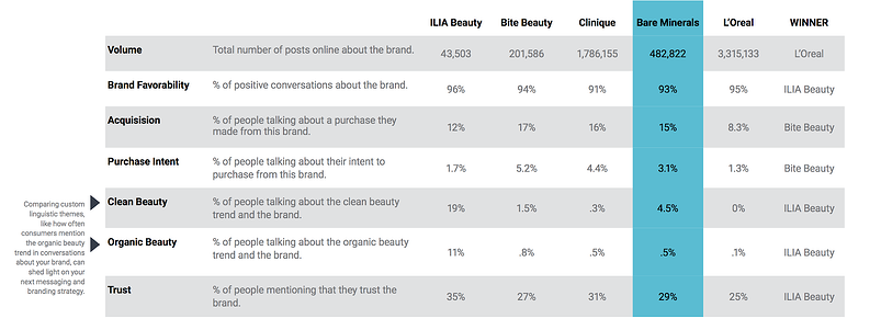 Beauty brand competitive analysis