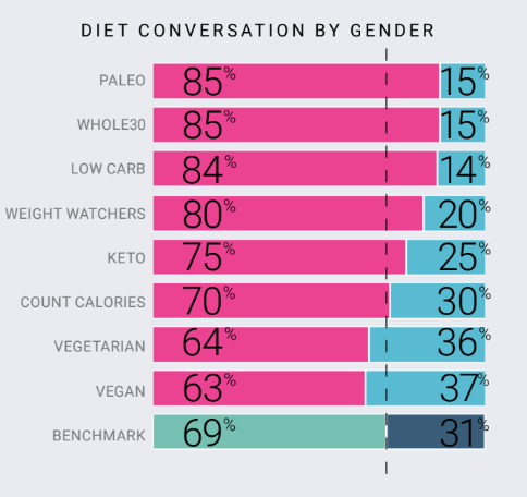 Diet trends with social media data