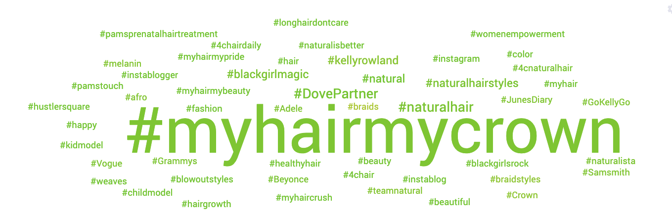 Dove Hashtag Word Cloud with social listening