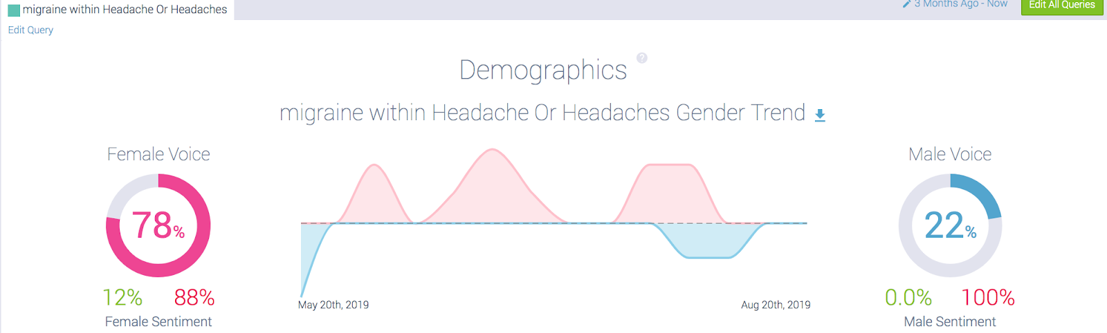 gender demographic sentiment analysis for migraine sufferers