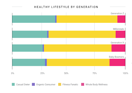 Health and wellness consumer trends with Gen Z and millennials