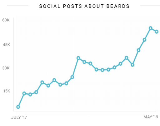 Social data on beards and online audiences with social listening