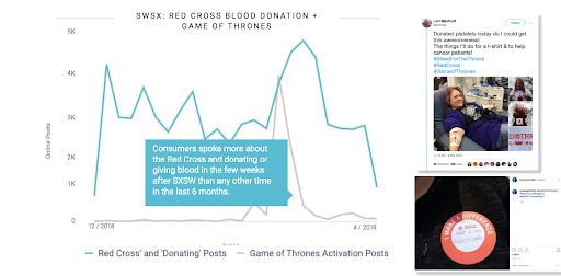 social listening analysis of social media conversations Game of Thrones HBO and Red Cross
