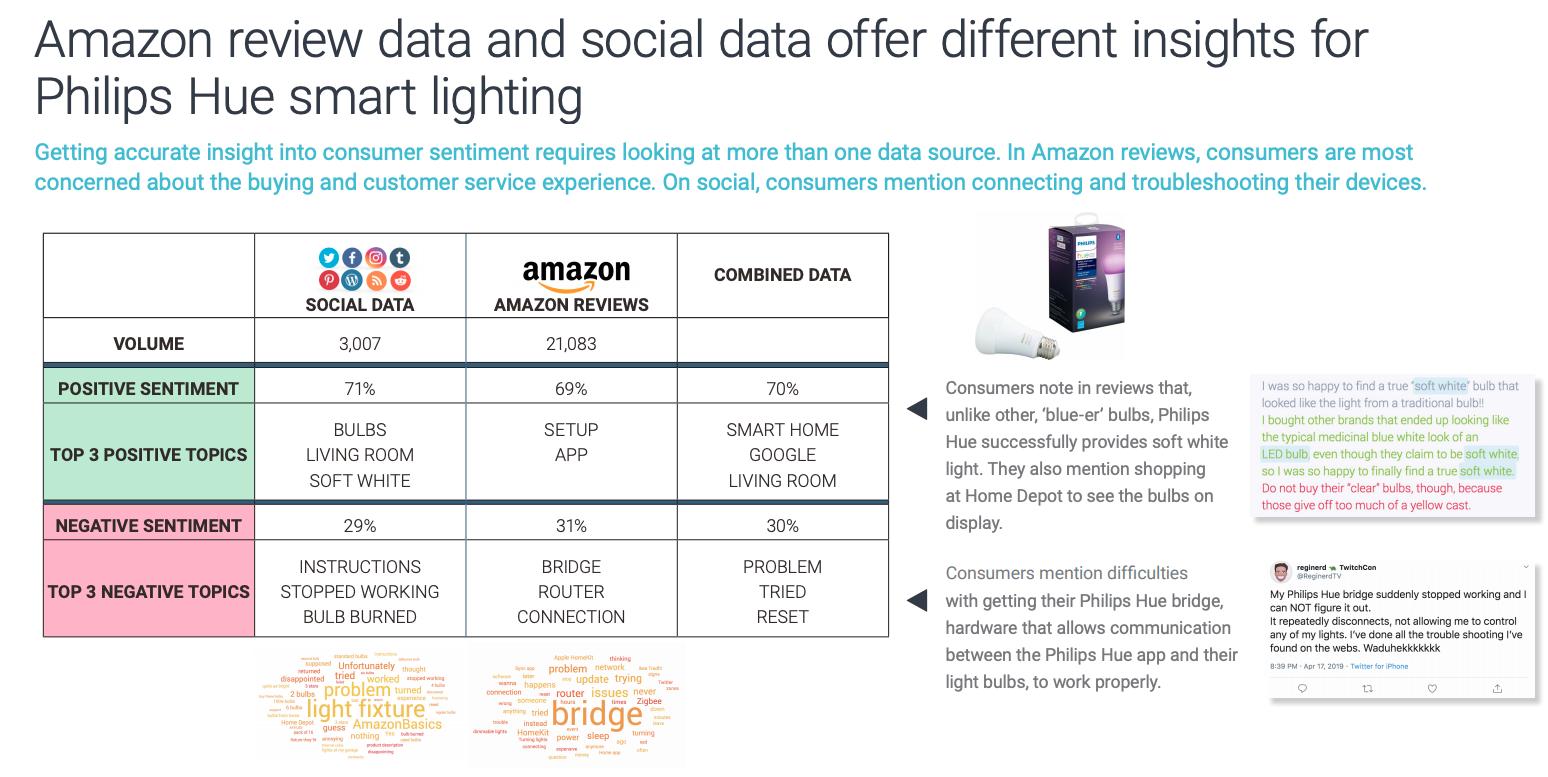Amazon and Social Philips Hue