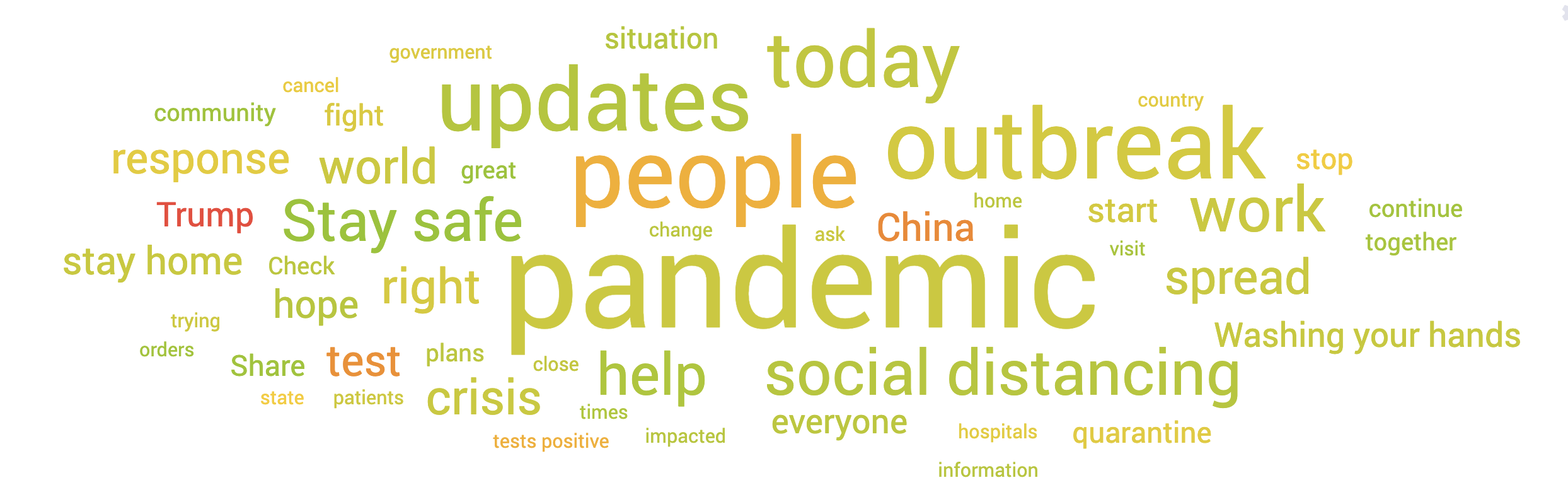 Coronavirus Conversation Analysis Wordcloud with Social Listening