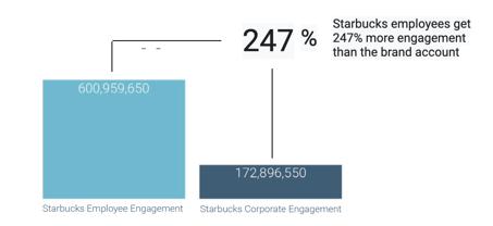 social listening analysis of Starbucks TikTok content