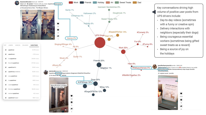 UPS TikTok analytics with social listening