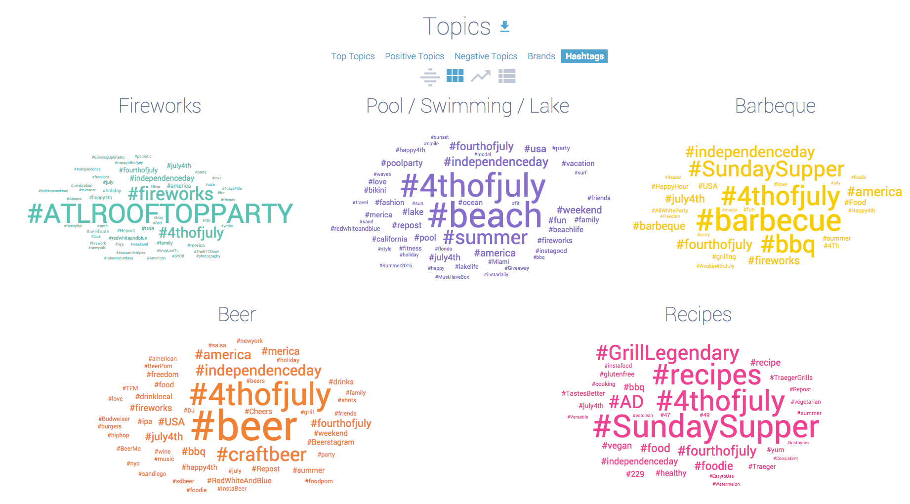 4th of July topic cloud hashtags Screen Shot 2017-06-20 at 10.26.25 AM.png