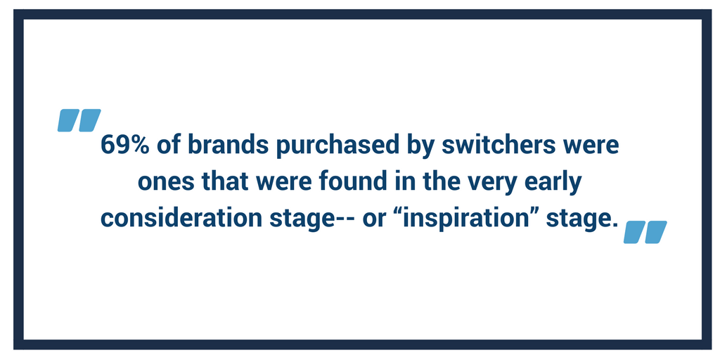 """69 of brands purchased by switchers were ones that were found in the very early consideration stage-- or """"inspiration"""" stage..png"""