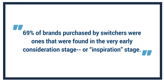 "69 of brands purchased by switchers were ones that were found in the very early consideration stage-- or ""inspiration"" stage..png"