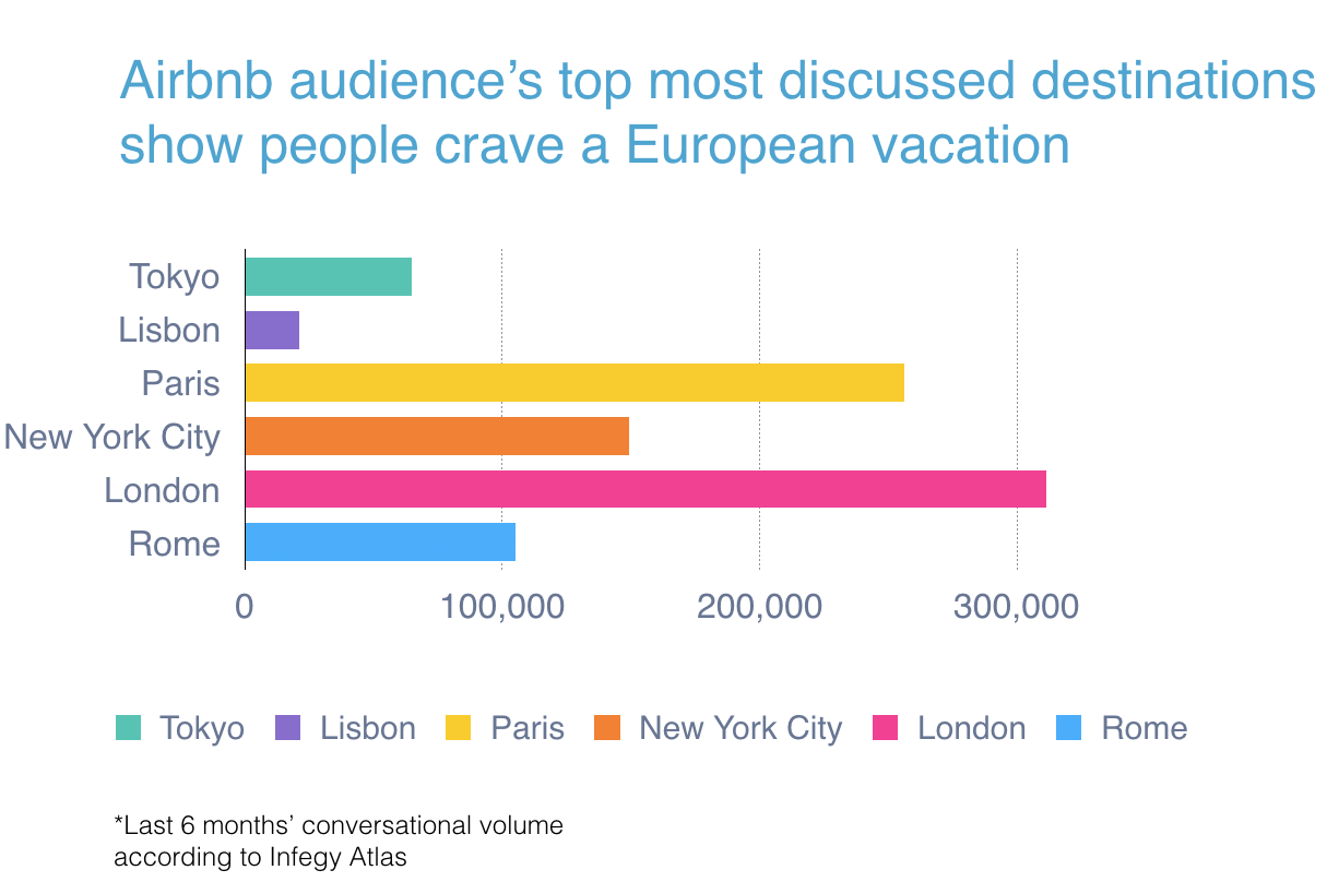 AIRBNB most discussed destinations chart